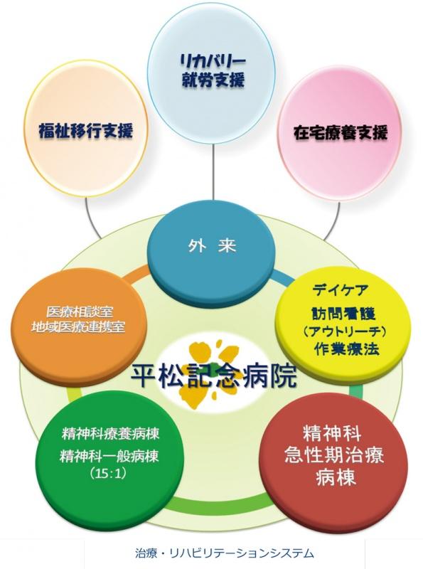 治療、リハビリテーションシステム